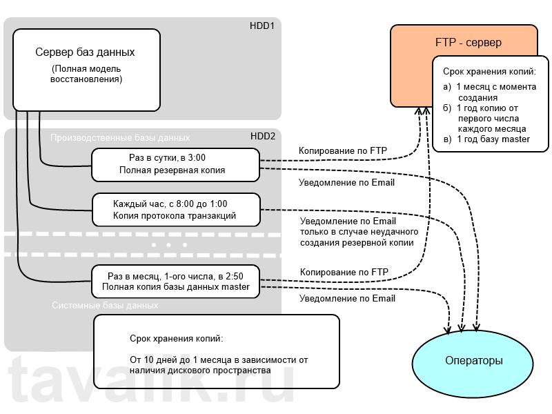 Plan_rezerv_kopirovaniya_01