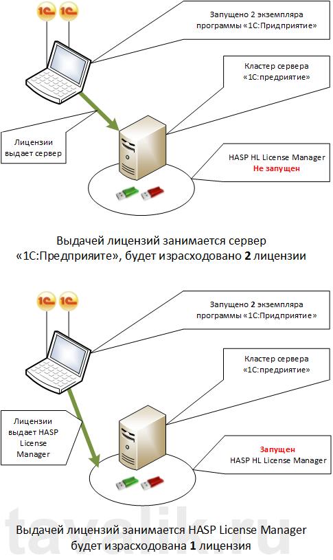 administrirovanie-klyuchej-zashhity-hasp_08