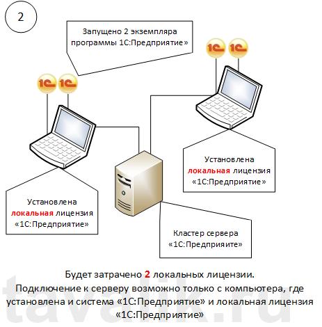 Как установить на компьютер 1с 8.2 и 8.3