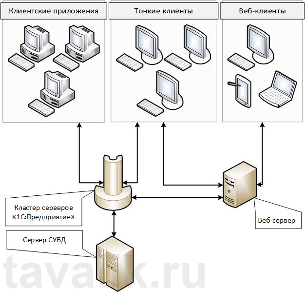 1с серверная установка 1с сервис взаимодействия