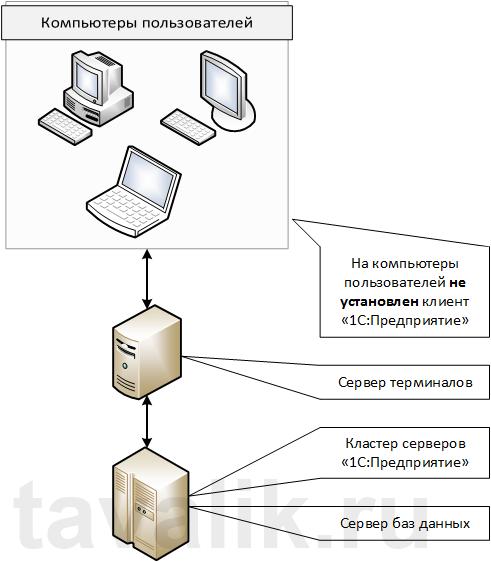 Структура таблиц sql 1с 7.7
