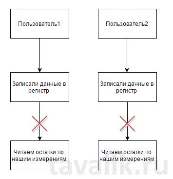 rezhim-razdeleniya-itogov-i-blokirovatdlyaizmeneniya_04