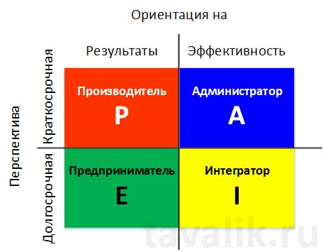 pologiya-rukovoditelej-po-i-adizesu-004