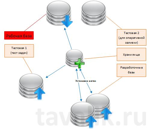 pravila-razrabotki-tipovyx-konfiguracij-chast2__002