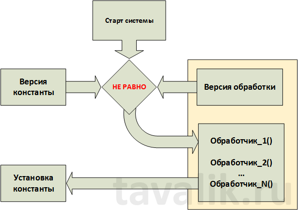 pravila-razrabotki-tipovyx-konfiguracij-chast2__008